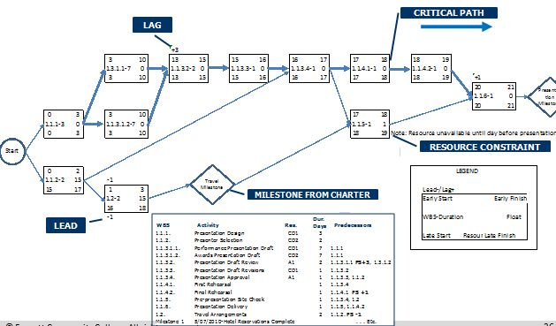 collection network diagram project management template pictures    images of network diagram project management template diagrams